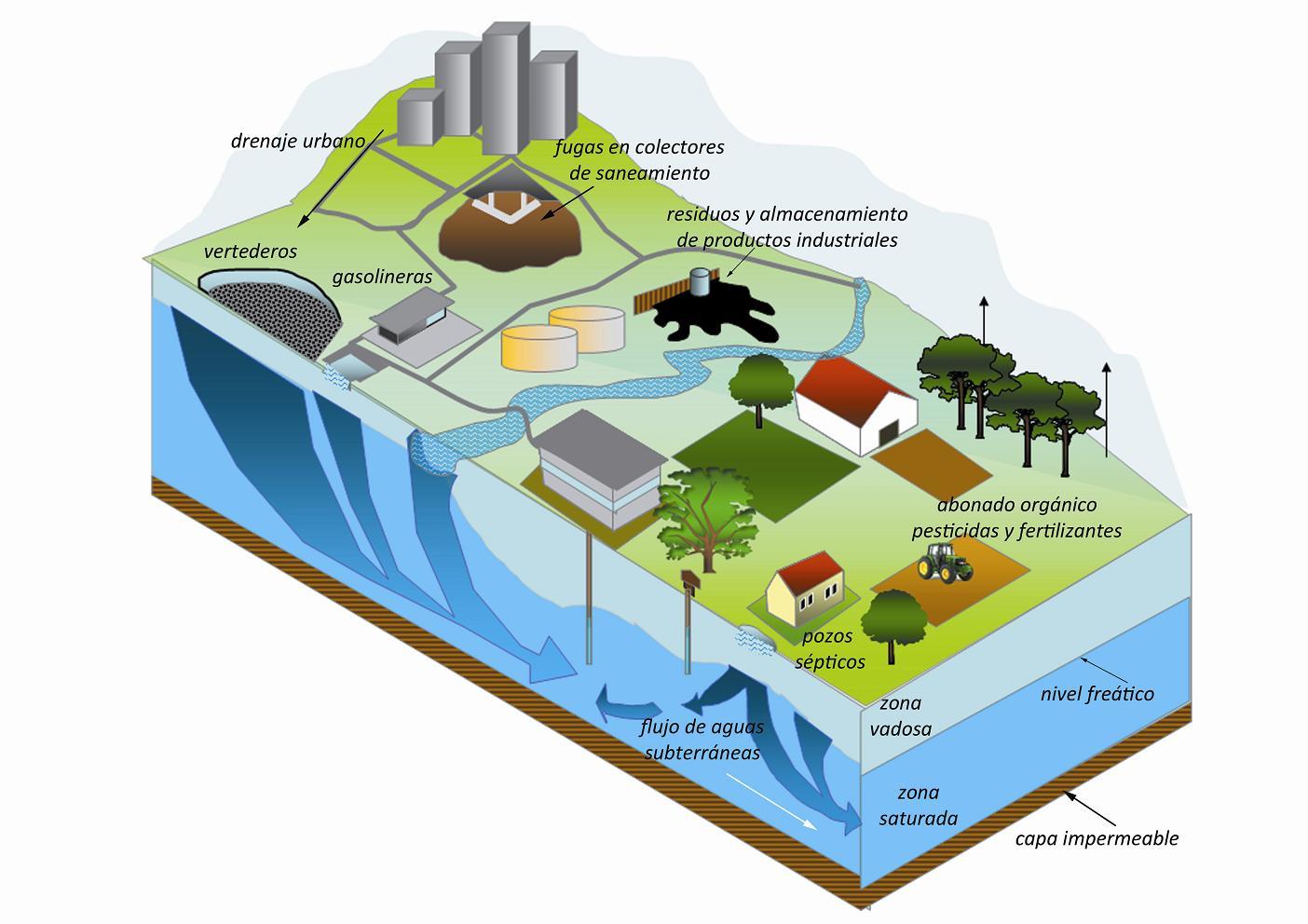 6a288596643 El origen de la mayor parte de los procesos contaminantes antropogénicos en  el entorno rural son las siguientes