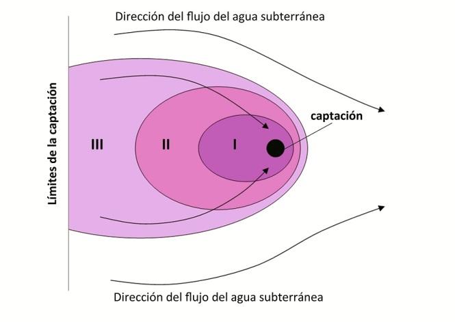Perímetros de protección: ejemplo de zonificación en función de las líneas de flujo.