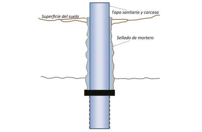 Perfil transversal de pozo sellado con mortero
