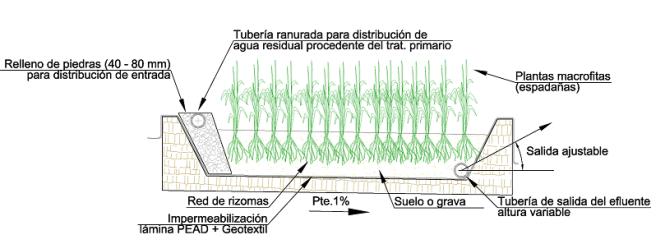 Perfil de un humedal de flujo subsuperficial horizontal.