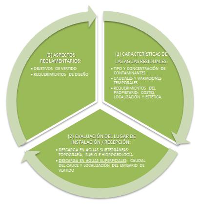 Diagrama de decisión para la elección de la solución de saneamiento autónomo (Elaboración propia – Fuente: US EPA).
