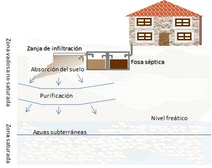 Esquema de implantación de un saneamiento autónomo básico. Ángeles Román – Fuente: CIAM – US EPA