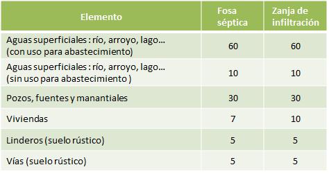 Tabla de distancias mínimas (metros) – Elaboración propia a partir de diversas fuentes.