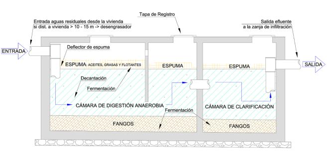 Perfil transversal de una fosa séptica y esquema de funcionamiento – Elaboración propia.